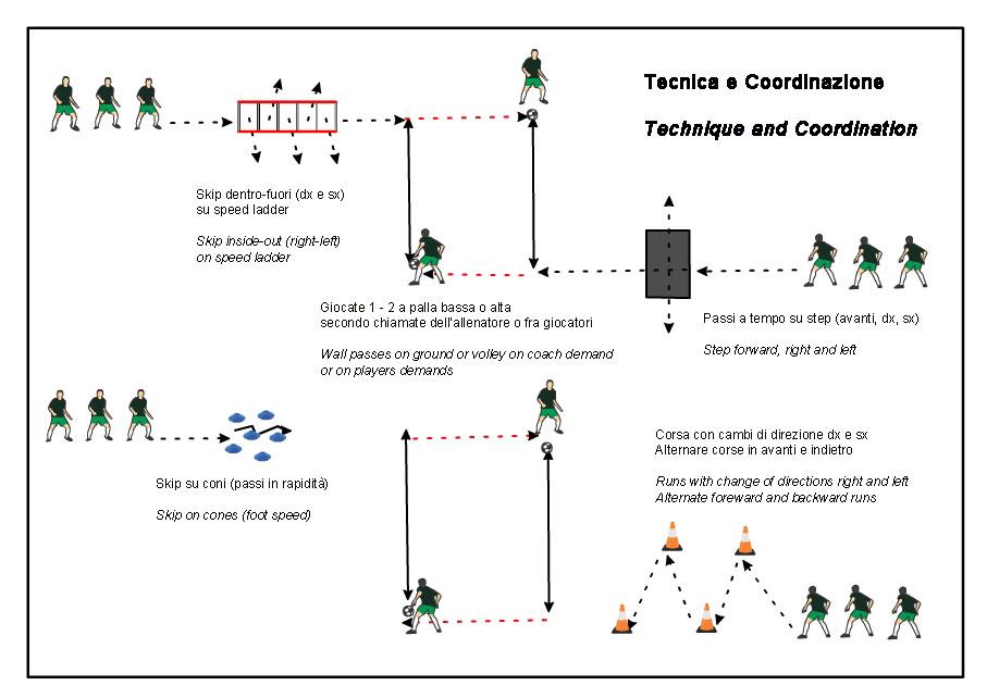 percorso tecnico coordinativo