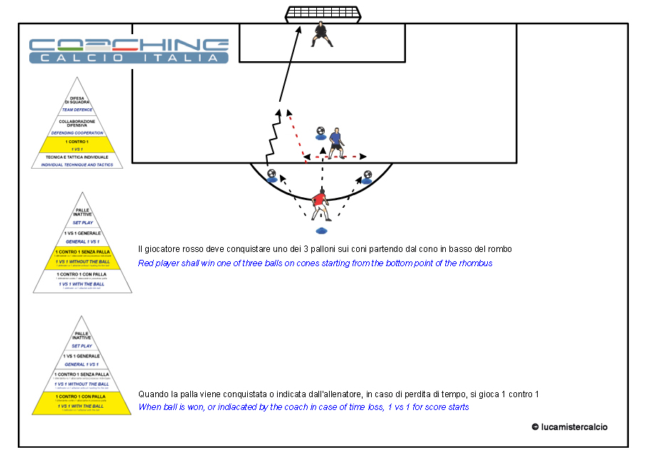 Coaching calcio Italia 1 contro 1 senza e con palla 1%0DCoaching Calcio Italia esercizio 1 tecnica e tattica_150315_3 copia