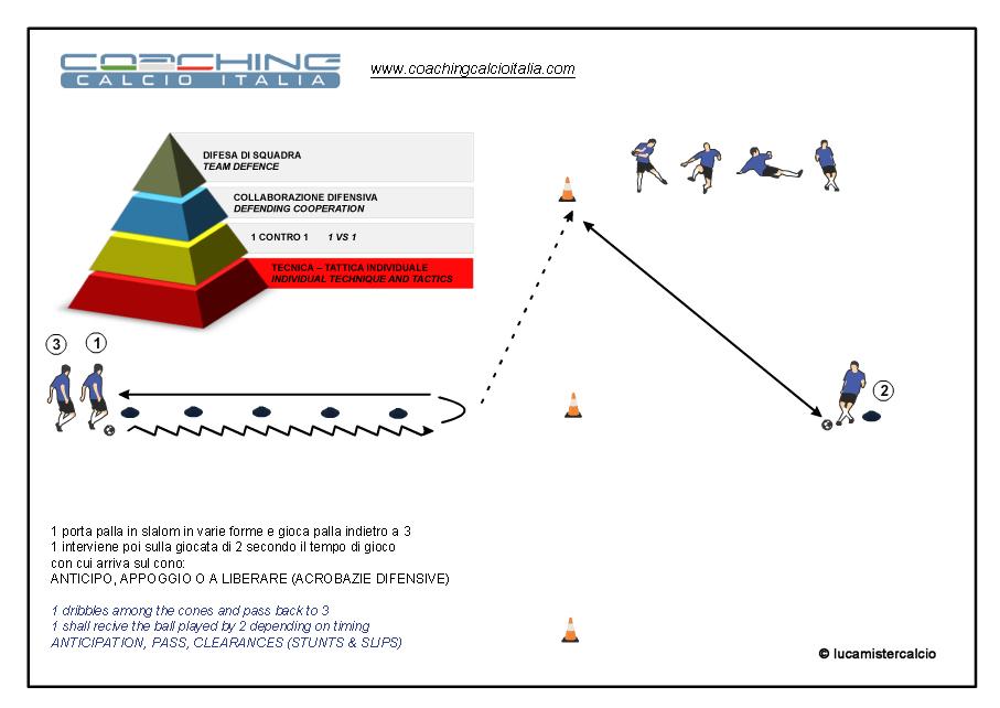 Coaching calcio Italia esercizio 1%0DCoaching Calcio Italia esercizio 1 tecnica e tattica_150312_0 copia copia