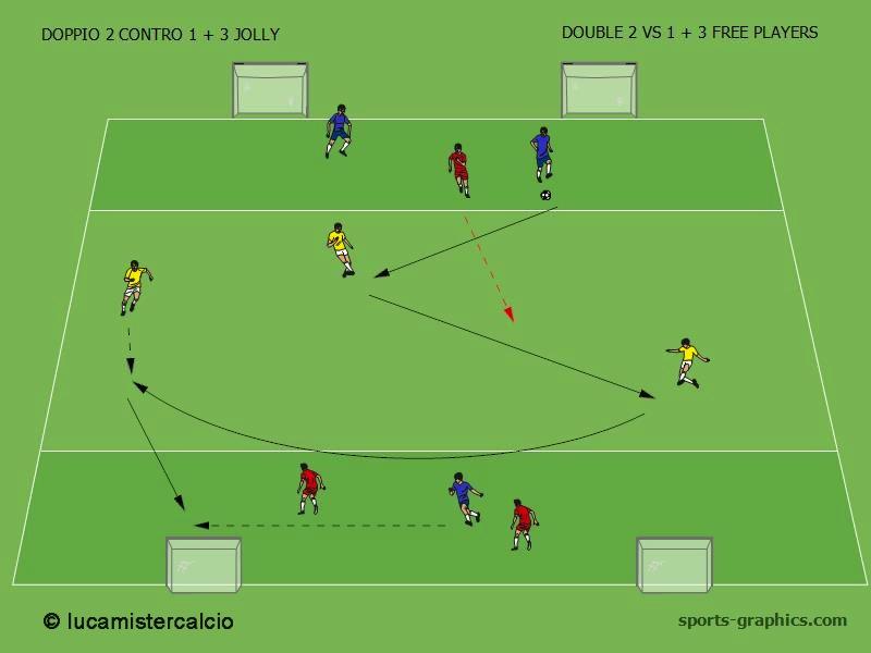 DOPPIO 2 CONTRO 1 + 3 JOLLY