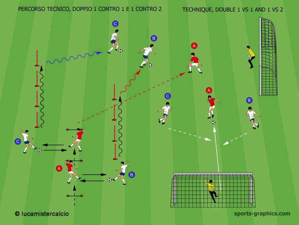 PERCORSO TECNICO, DOPPIO 1 CONTRO 1 E 1CONTRO 2